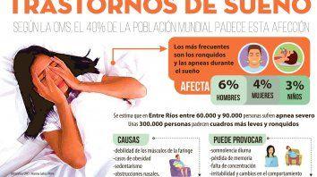 Apnea: pesadilla que suele afectar a unos 90.000 entrerrianos