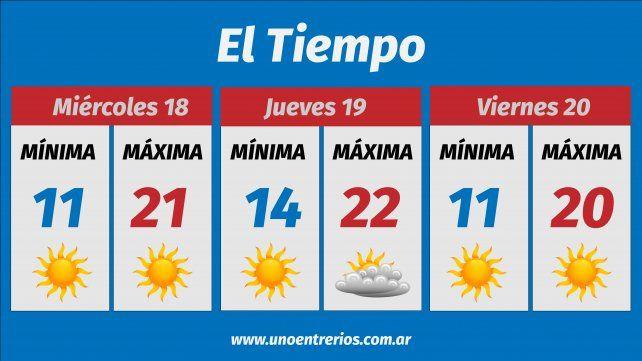 El pronóstico del clima para esta semana