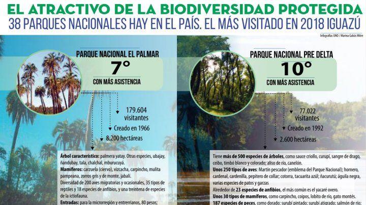 Parques entrerrianos, entre los 10 más visitados del país