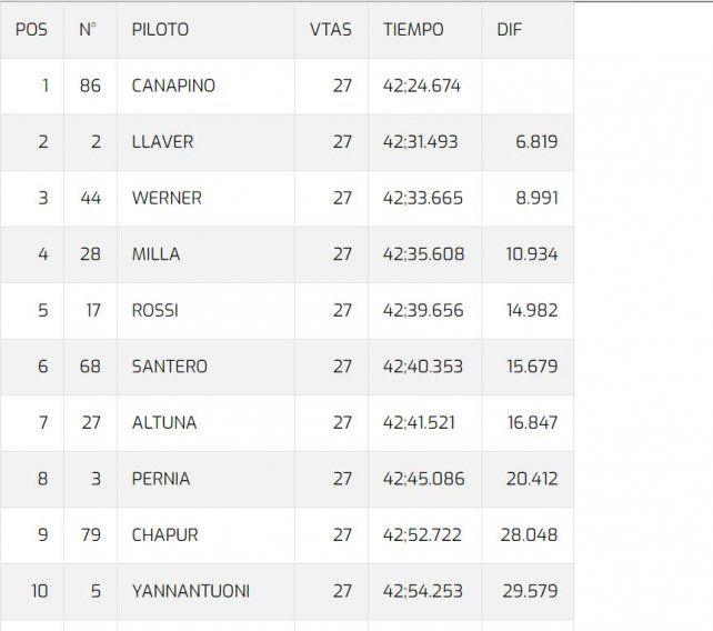 Súper TC 2000: Canapino ganó todo, Mariano tercero