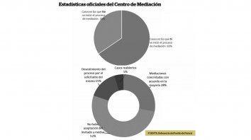 en 70% de conflictos vecinales, no prospera mediacion