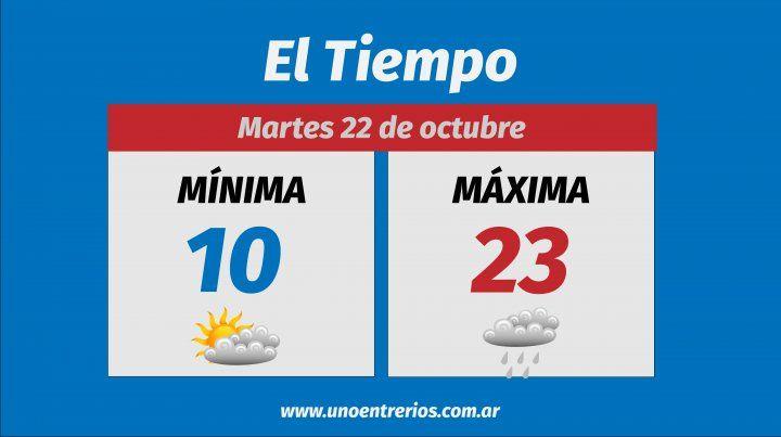 Así va a estar el clima esta semana