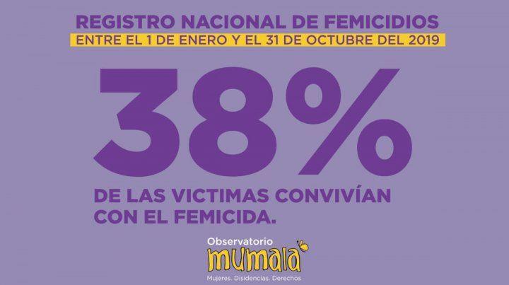 Hay un feminicidio cada 26 horas en Argentina