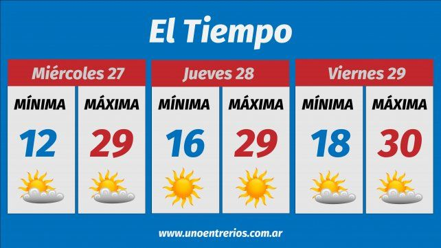El clima mejoraría en el transcurso de la semana