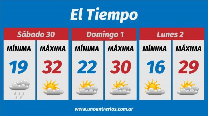 El pronóstico para este fin de semana en la región