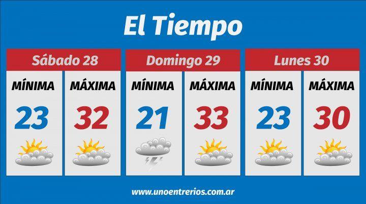 Este es el pronóstico del clima para el fin de semana